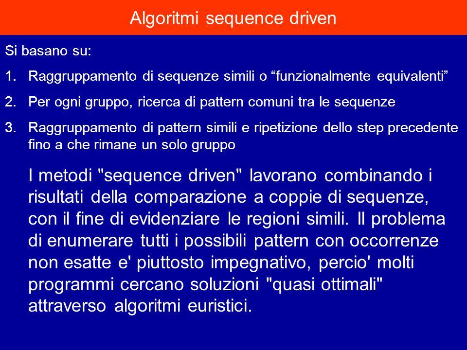 Si basano su: 1.Raggruppamento di sequenze simili o funzionalmente equivalenti 2.Per ogni gruppo, ricerca di pattern comuni tra le sequenze 3.Raggruppamento di pattern simili e ripetizione dello step precedente fino a che rimane un solo gruppo I metodi sequence driven lavorano combinando i risultati della comparazione a coppie di sequenze, con il fine di evidenziare le regioni simili.