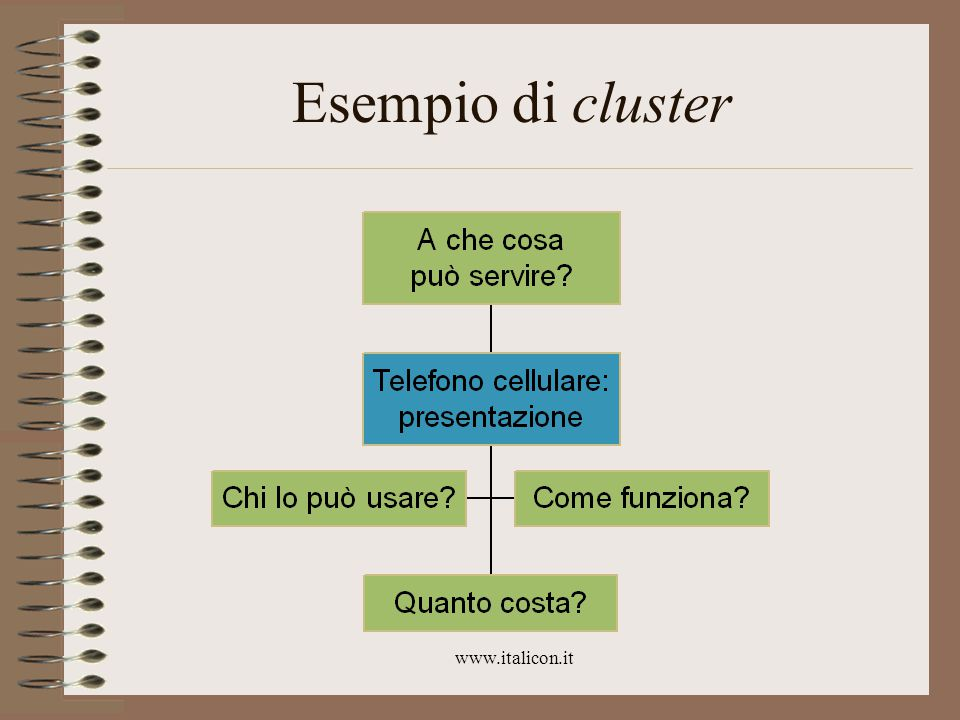 www.italicon.it Esempio di cluster