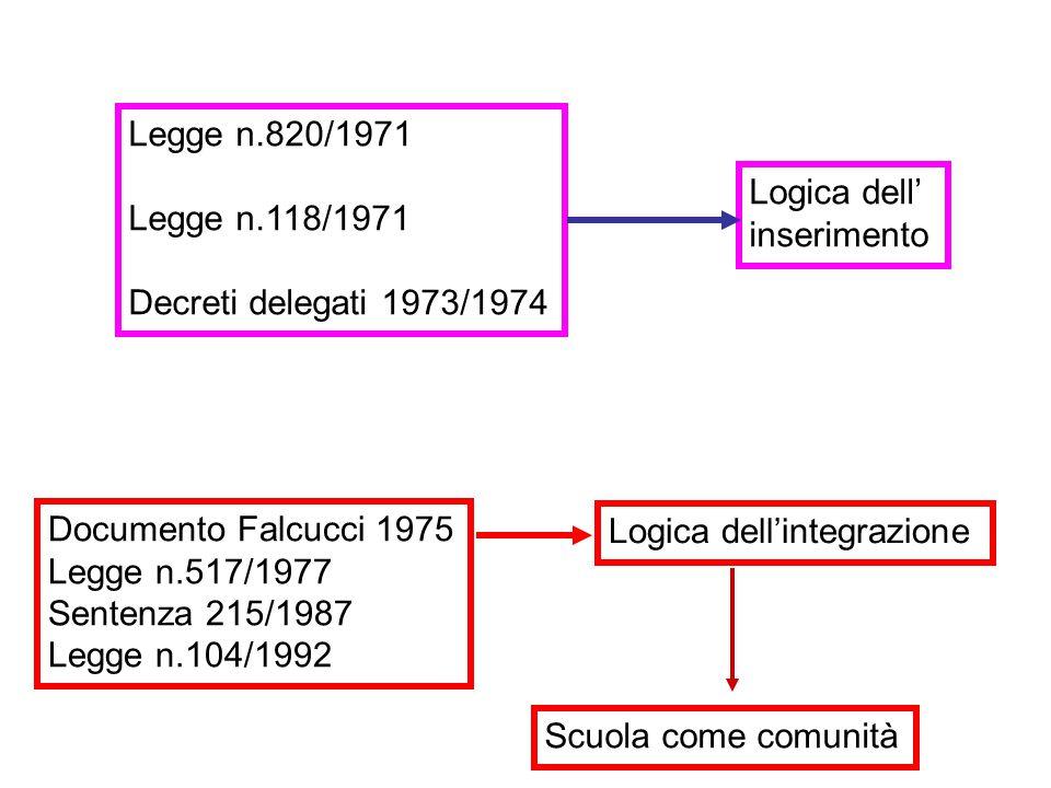 Legge n.820/1971 Legge n.118/1971 Decreti delegati 1973/1974 Logica dell' inserimento Documento Falcucci 1975 Legge n.517/1977 Sentenza 215/1987 Legge n.104/1992 Logica dell'integrazione Scuola come comunità