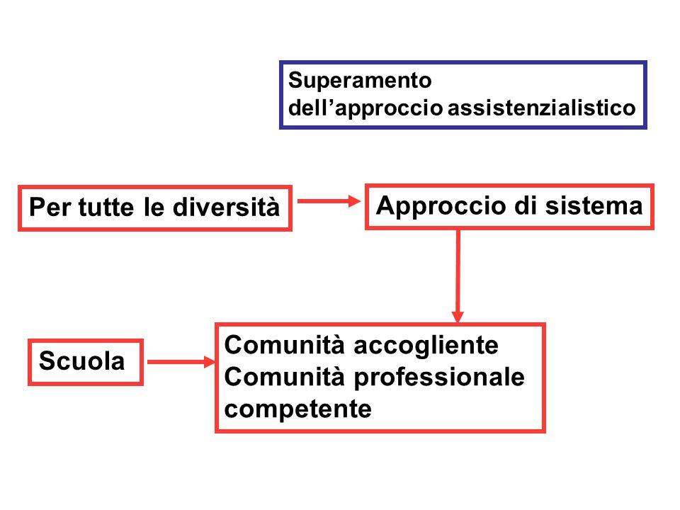 Per tutte le diversità Superamento dell'approccio assistenzialistico Approccio di sistema Scuola Comunità accogliente Comunità professionale competente