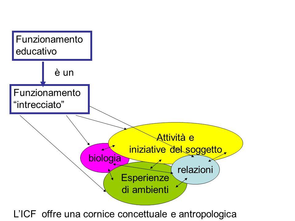 Funzionamento educativo Funzionamento intrecciato biologia Esperienze di ambienti Attività e iniziative del soggetto relazioni è un L'ICF offre una cornice concettuale e antropologica
