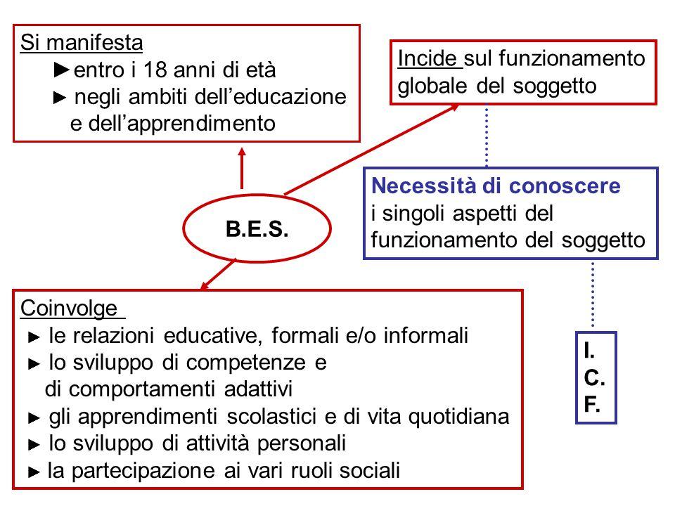 Incide sul funzionamento globale del soggetto Si manifesta ►entro i 18 anni di età ► negli ambiti dell'educazione e dell'apprendimento B.E.S.