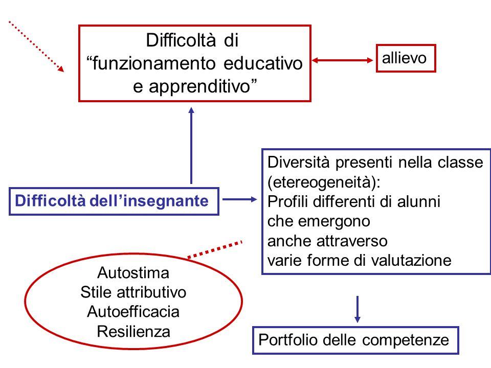 Difficoltà di funzionamento educativo e apprenditivo Difficoltà dell'insegnante Diversità presenti nella classe (etereogeneità): Profili differenti di alunni che emergono anche attraverso varie forme di valutazione Portfolio delle competenze allievo Autostima Stile attributivo Autoefficacia Resilienza