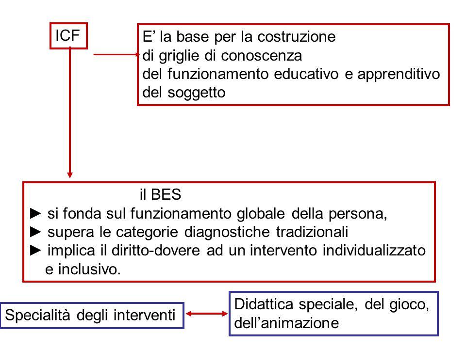 ICF E' la base per la costruzione di griglie di conoscenza del funzionamento educativo e apprenditivo del soggetto il BES ► si fonda sul funzionamento globale della persona, ► supera le categorie diagnostiche tradizionali ► implica il diritto-dovere ad un intervento individualizzato e inclusivo.