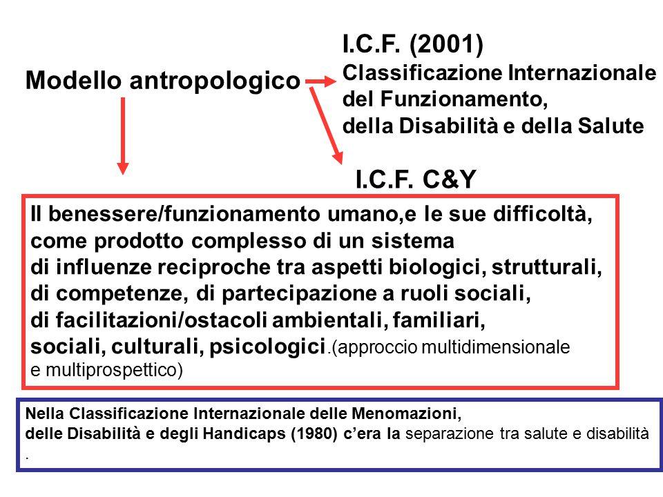 Modello antropologico I.C.F.