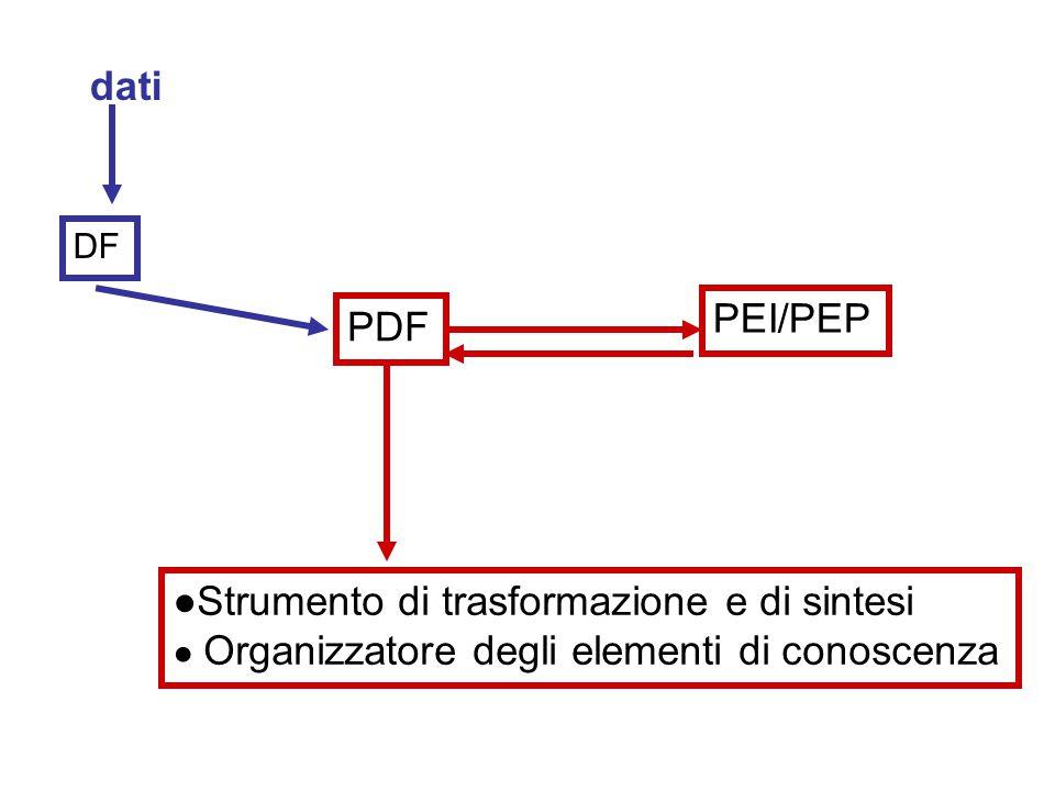 DF dati PDF PEI/PEP ●Strumento di trasformazione e di sintesi ● Organizzatore degli elementi di conoscenza