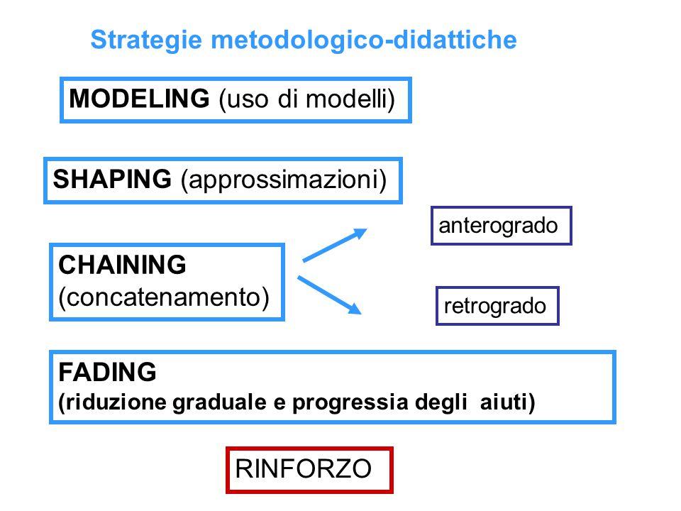 MODELING (uso di modelli) SHAPING (approssimazioni) CHAINING (concatenamento) anterogrado retrogrado RINFORZO Strategie metodologico-didattiche FADING (riduzione graduale e progressia degli aiuti)