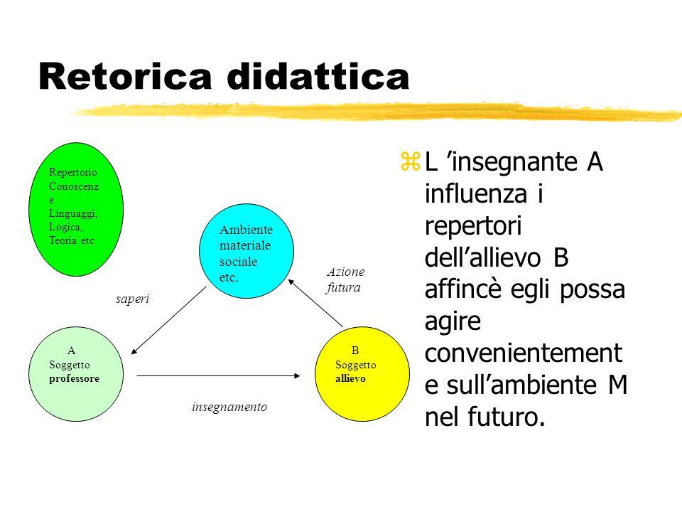Retorica didattica z L 'insegnante A influenza i repertori dell'allievo B affincè egli possa agire convenientement e sull'ambiente M nel futuro. A Sog