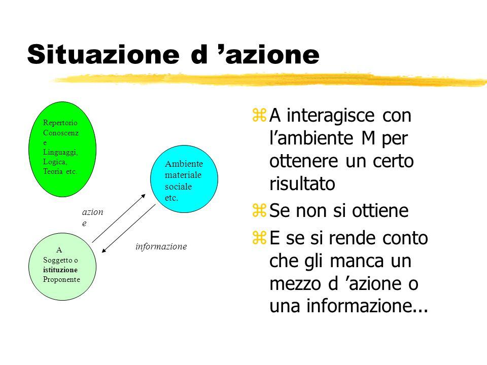 Situazione d 'azione z A interagisce con l'ambiente M per ottenere un certo risultato z Se non si ottiene z E se si rende conto che gli manca un mezzo