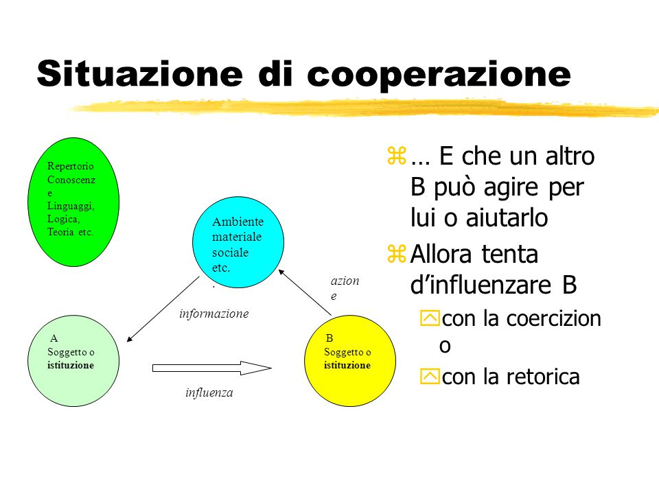 Situazione di cooperazione z … E che un altro B può agire per lui o aiutarlo z Allora tenta d'influenzare B ycon la coercizion o ycon la retorica A So