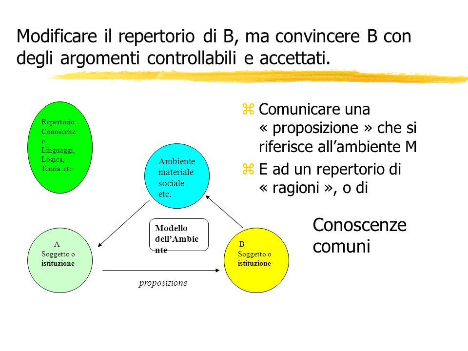 Modificare il repertorio di B, ma convincere B con degli argomenti controllabili e accettati. z Comunicare una « proposizione » che si riferisce all'a