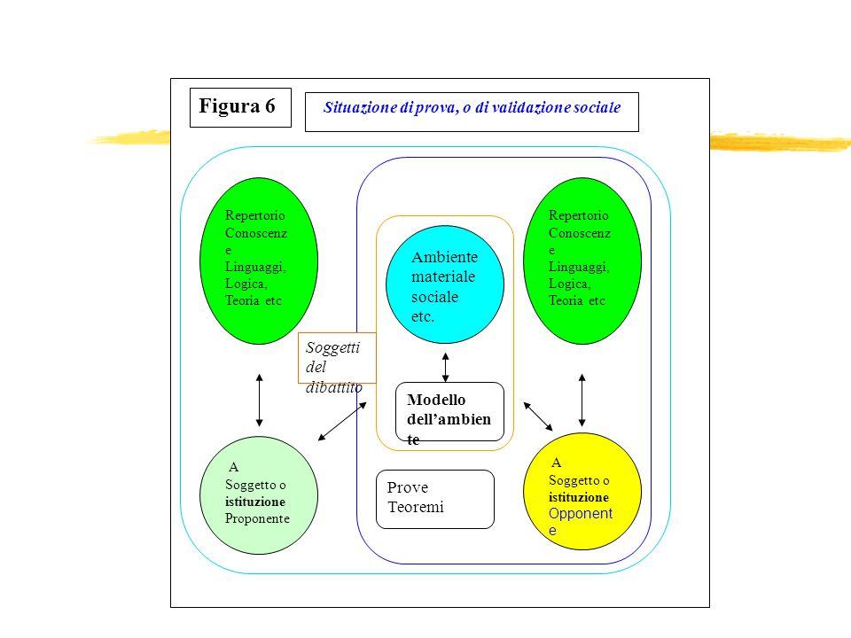 Milieu de E Repertorio Conoscenz e Linguaggi, Logica, Teoria etc A Soggetto o istituzione Proponente Ambiente materiale sociale etc. Figura 6 Situazio