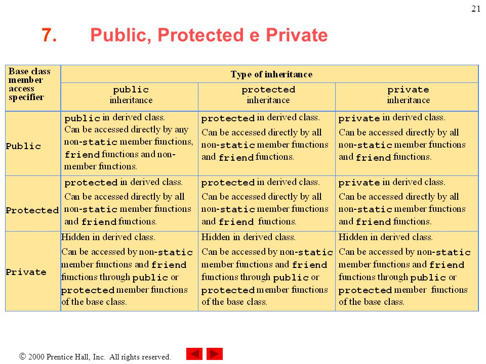  2000 Prentice Hall, Inc. All rights reserved. 21 7.Public, Protected e Private