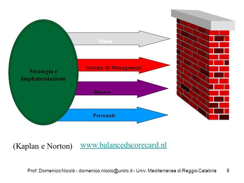 Prof. Domenico Nicolò - domenico.nicolo@unirc.it - Univ. Mediterranea di Reggio Calabria5 Vision Sistema di Management Risorse Personale Strategia e I