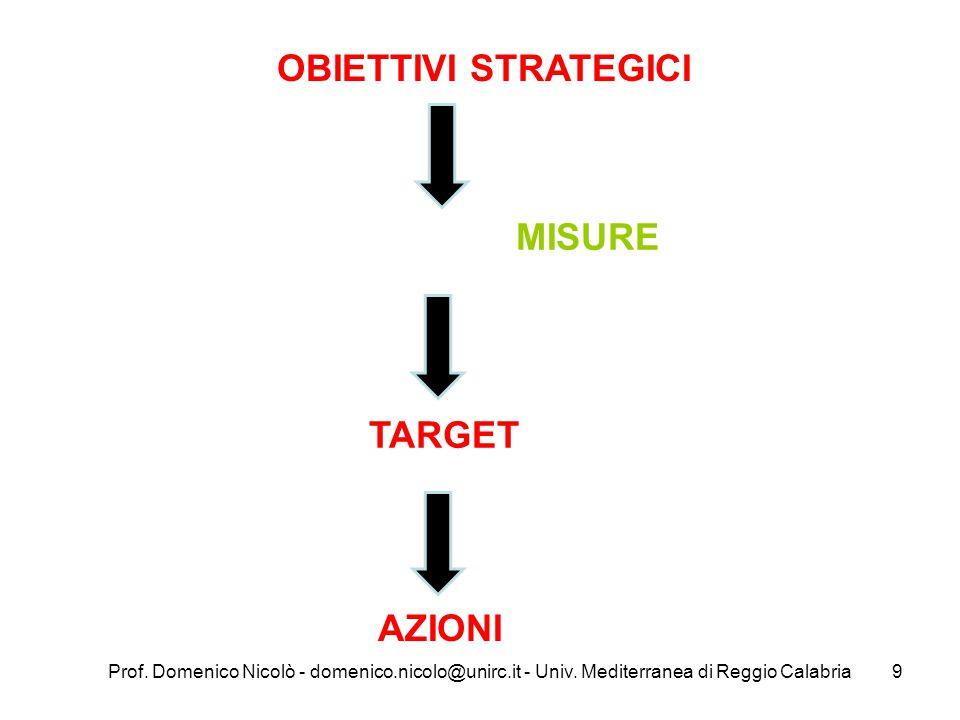 Prof. Domenico Nicolò - domenico.nicolo@unirc.it - Univ. Mediterranea di Reggio Calabria9 OBIETTIVI STRATEGICI MISURE TARGET AZIONI
