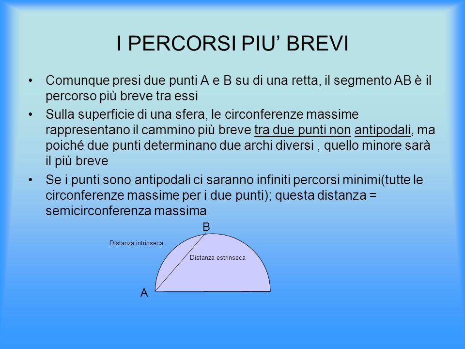 I PERCORSI PIU' BREVI Comunque presi due punti A e B su di una retta, il segmento AB è il percorso più breve tra essi Sulla superficie di una sfera, l