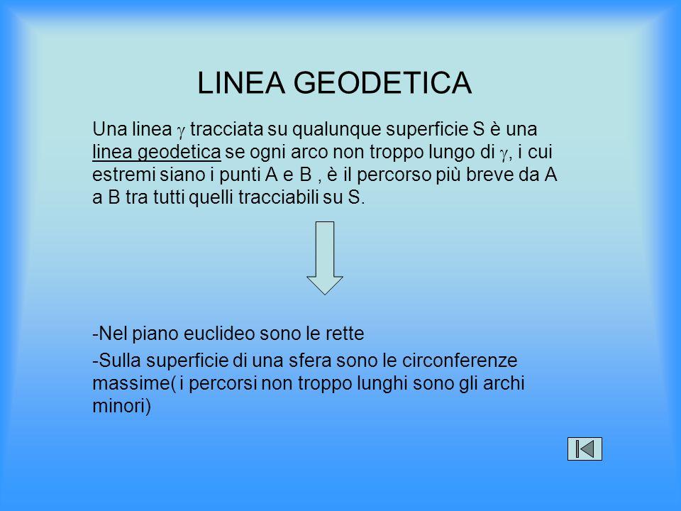 LINEA GEODETICA Una linea  tracciata su qualunque superficie S è una linea geodetica se ogni arco non troppo lungo di , i cui estremi siano i punti