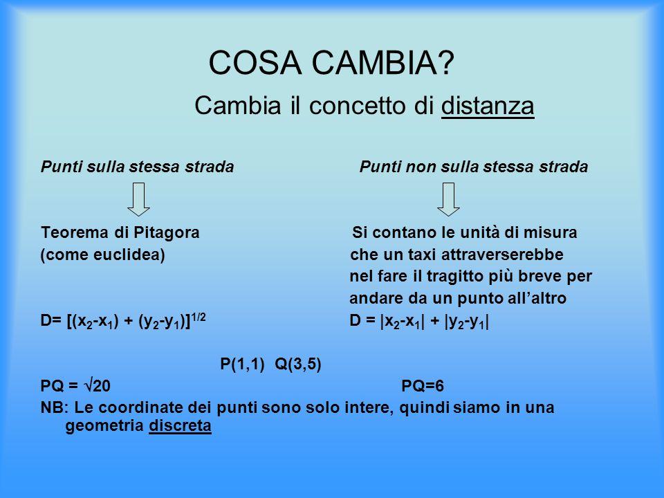COSA CAMBIA? Cambia il concetto di distanza Punti sulla stessa strada Punti non sulla stessa strada Teorema di Pitagora Si contano le unità di misura
