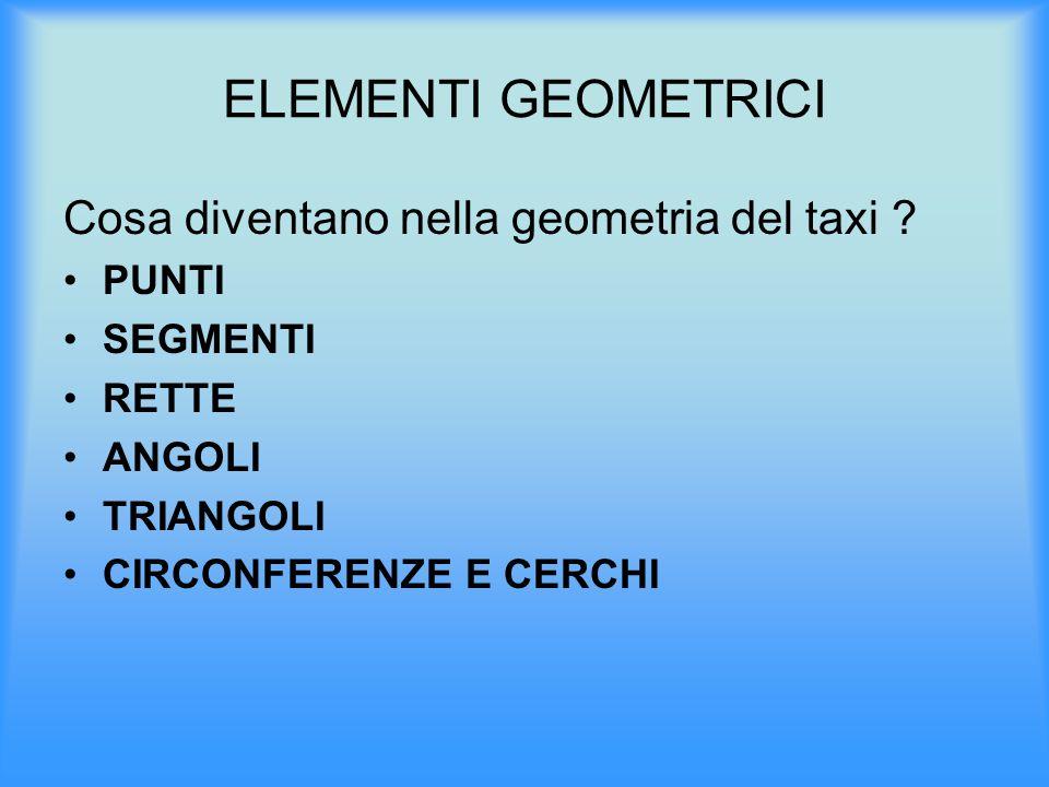 ELEMENTI GEOMETRICI Cosa diventano nella geometria del taxi ? PUNTI SEGMENTI RETTE ANGOLI TRIANGOLI CIRCONFERENZE E CERCHI