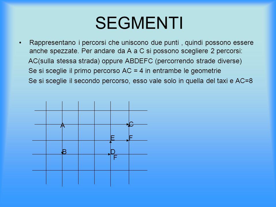 SEGMENTI Rappresentano i percorsi che uniscono due punti, quindi possono essere anche spezzate. Per andare da A a C si possono scegliere 2 percorsi: A