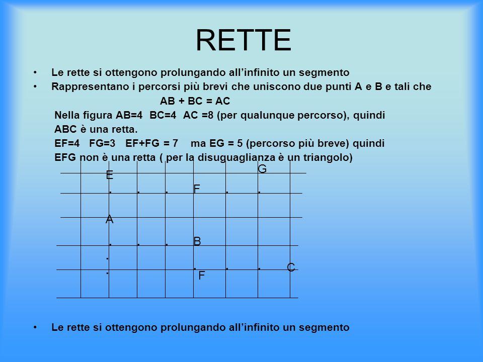 RETTE Le rette si ottengono prolungando all'infinito un segmento Rappresentano i percorsi più brevi che uniscono due punti A e B e tali che AB + BC =