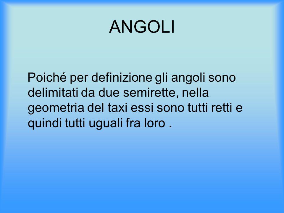 ANGOLI Poiché per definizione gli angoli sono delimitati da due semirette, nella geometria del taxi essi sono tutti retti e quindi tutti uguali fra lo