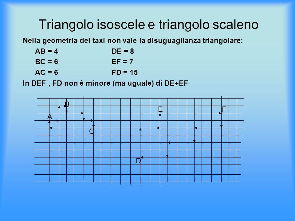 Triangolo isoscele e triangolo scaleno Nella geometria del taxi non vale la disuguaglianza triangolare: AB = 4 DE = 8 BC = 6 EF = 7 AC = 6 FD = 15 In