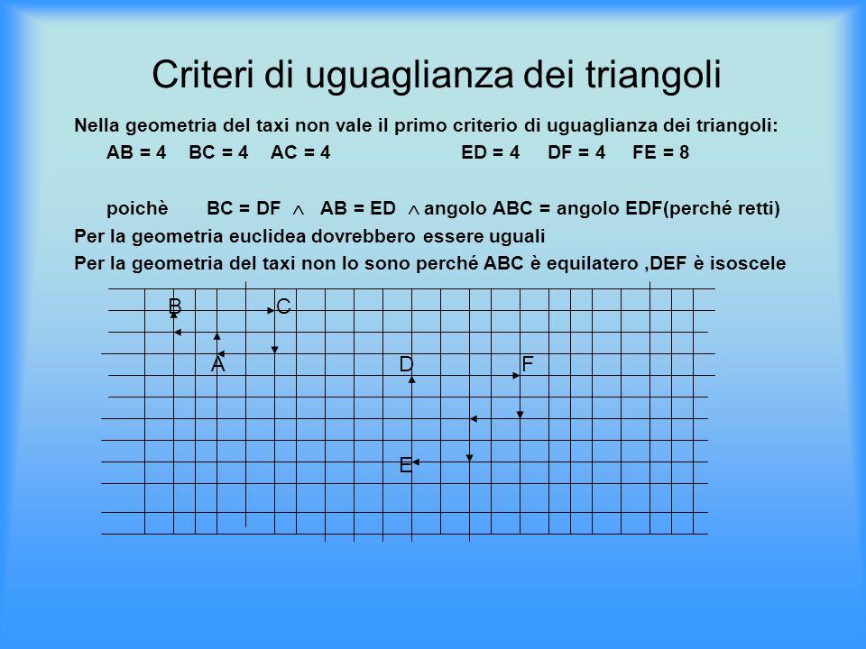 Criteri di uguaglianza dei triangoli Nella geometria del taxi non vale il primo criterio di uguaglianza dei triangoli: AB = 4 BC = 4 AC = 4 ED = 4 DF