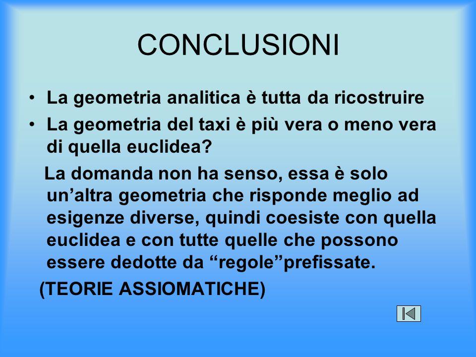 CONCLUSIONI La geometria analitica è tutta da ricostruire La geometria del taxi è più vera o meno vera di quella euclidea? La domanda non ha senso, es
