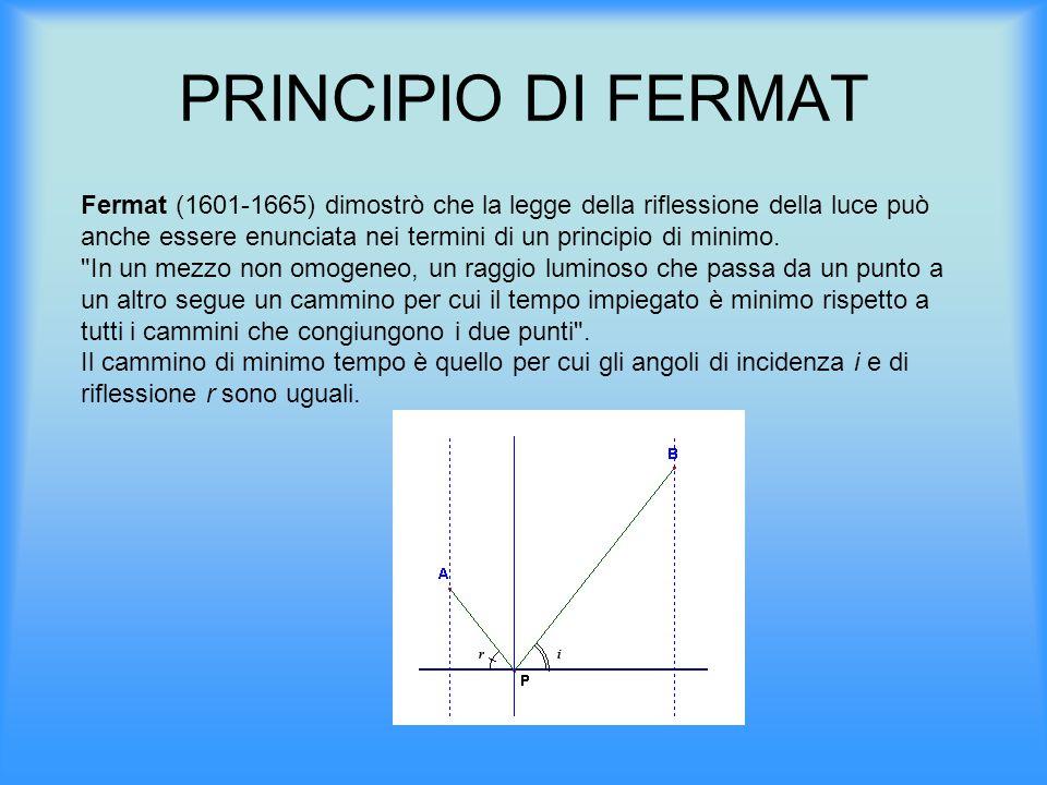 PRINCIPIO DI FERMAT Fermat (1601-1665) dimostrò che la legge della riflessione della luce può anche essere enunciata nei termini di un principio di mi