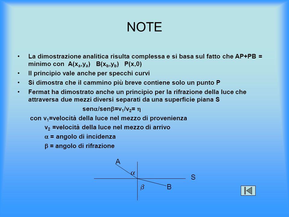 NOTE La dimostrazione analitica risulta complessa e si basa sul fatto che AP+PB = minimo con A(x a,y a ) B(x b,y b ) P(x,0) Il principio vale anche pe