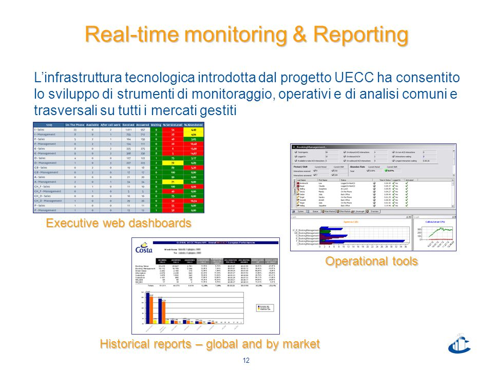 12 Operational tools Real-time monitoring & Reporting Executive web dashboards Historical reports – global and by market L'infrastruttura tecnologica