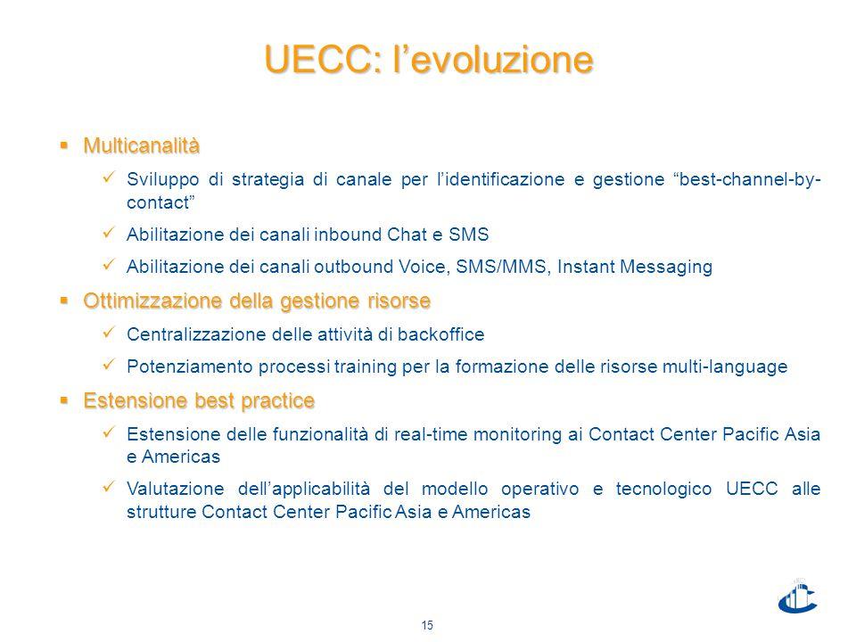 "15 UECC: l'evoluzione  Multicanalità Sviluppo di strategia di canale per l'identificazione e gestione ""best-channel-by- contact"" Abilitazione dei can"