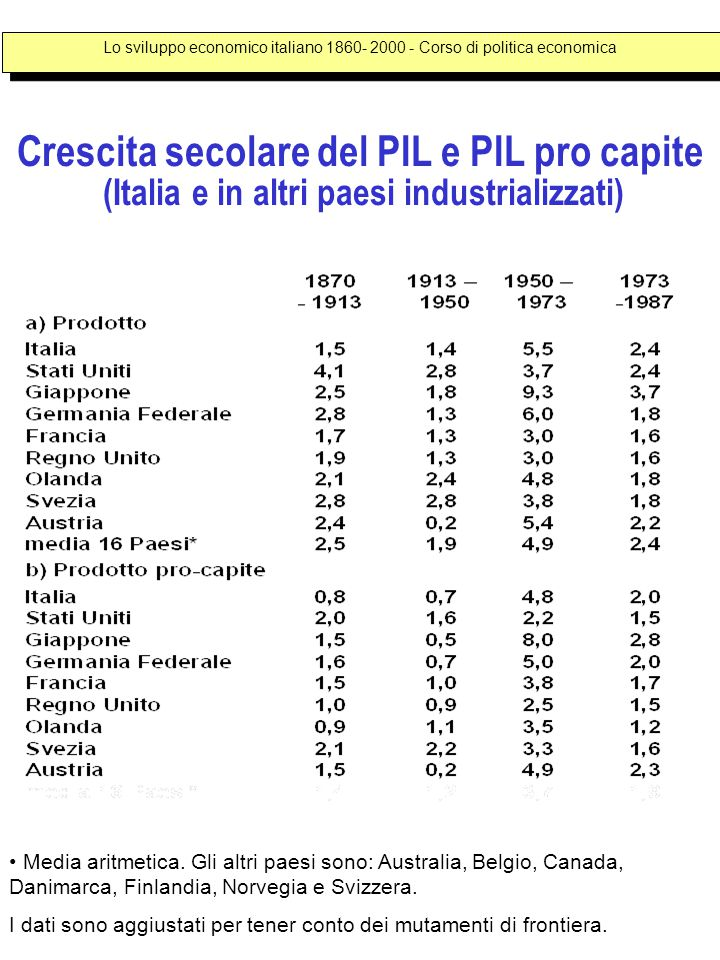 Crescita secolare del PIL e PIL pro capite (Italia e in altri paesi industrializzati) Media aritmetica.