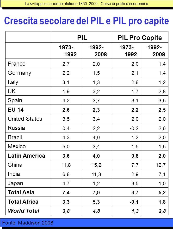Crescita secolare del PIL e PIL pro capite Lo sviluppo economico italiano 1860- 2000 - Corso di politica economica PILPIL Pro Capite 1973- 1992 1992- 2008 1973- 1992 1992- 2008 France 2,72,0 1,4 Germany 2,21,52,11,4 Italy 3,11,32,81,2 UK 1,93,21,72,8 Spain 4,23,73,13,5 EU 14 2,62,32,22,5 United States 3,53,42,0 Russia 0,42,2-0,22,6 Brazil 4,34,01,22,0 Mexico 5,03,41,5 Latin America 3,64,00,82,0 China 11,815,27,712,7 India 6,811,32,97,1 Japan 4,71,23,51,0 Total Asia 7,47,93,75,2 Total Africa 3,35,3-0,11,8 World Total 3,84,81,32,8 Fonte: Maddison 2008