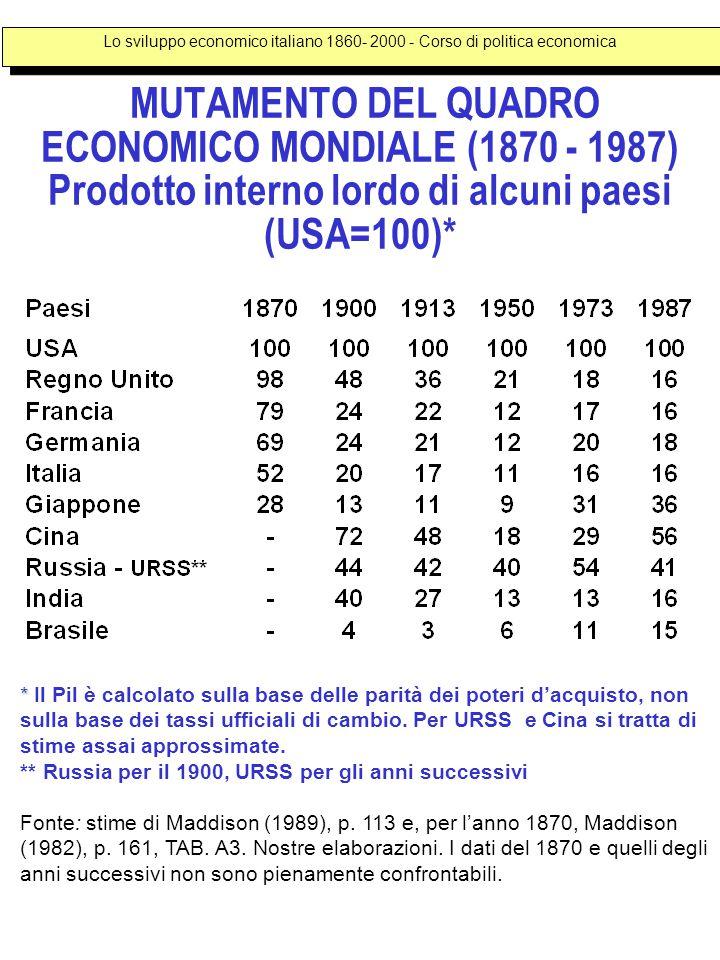 MUTAMENTO DEL QUADRO ECONOMICO MONDIALE (1870 - 1987) Prodotto interno lordo di alcuni paesi (USA=100)* * * Il Pil è calcolato sulla base delle parità dei poteri d'acquisto, non sulla base dei tassi ufficiali di cambio.