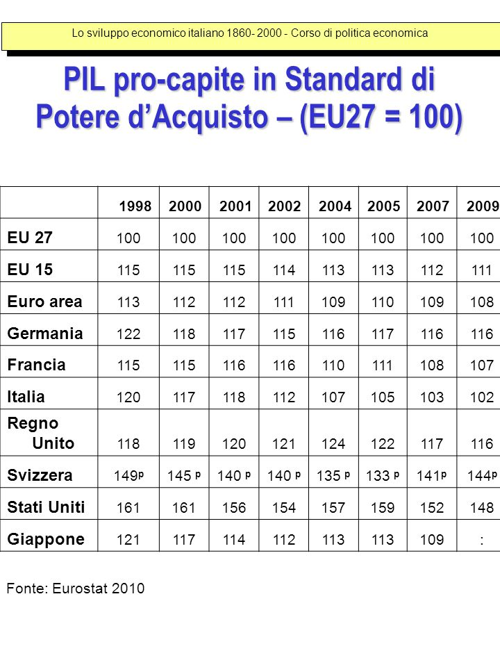 19982000200120022004200520072009 EU 27 100 EU 15 115 114113 112111 Euro area 113112 111109110109108 Germania 122118117115116117116 Francia 115 116 110