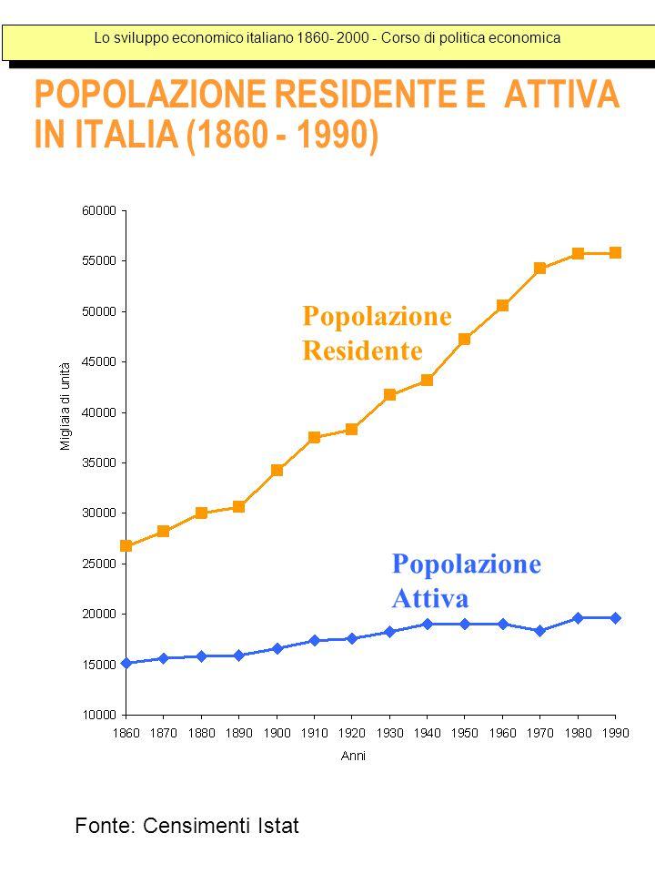 POPOLAZIONE RESIDENTE E ATTIVA IN ITALIA (1860 - 1990) Popolazione Residente Popolazione Attiva Lo sviluppo economico italiano 1860- 2000 - Corso di politica economica Fonte: Censimenti Istat