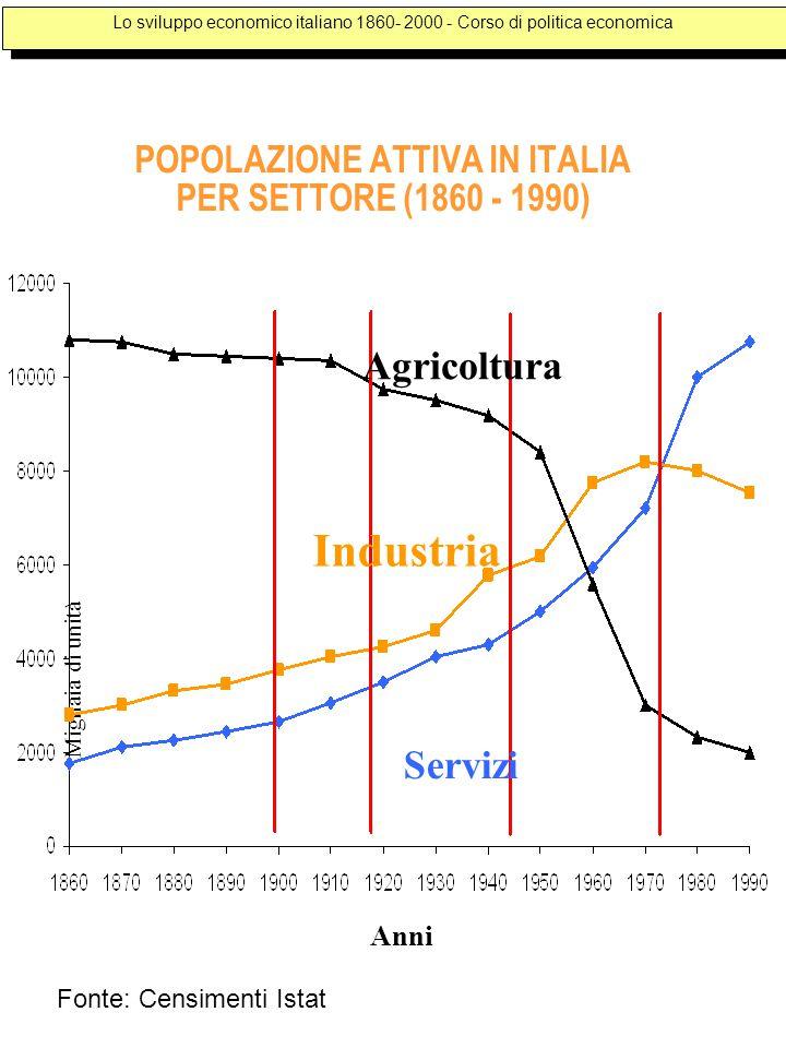 POPOLAZIONE ATTIVA IN ITALIA PER SETTORE (1860 - 1990) Anni Migliaia di unità Agricoltura Industria Servizi Lo sviluppo economico italiano 1860- 2000 - Corso di politica economica Fonte: Censimenti Istat