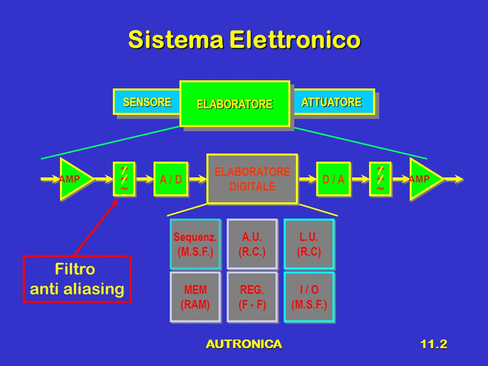AUTRONICA11.2 Sistema Elettronico SENSORESENSOREATTUATOREATTUATORE ELABORATOREELABORATORE ~~~~~~ ~~~~~~ AMP A / D ~~~~~~ ~~~~~~ AMP D / A ELABORATORE
