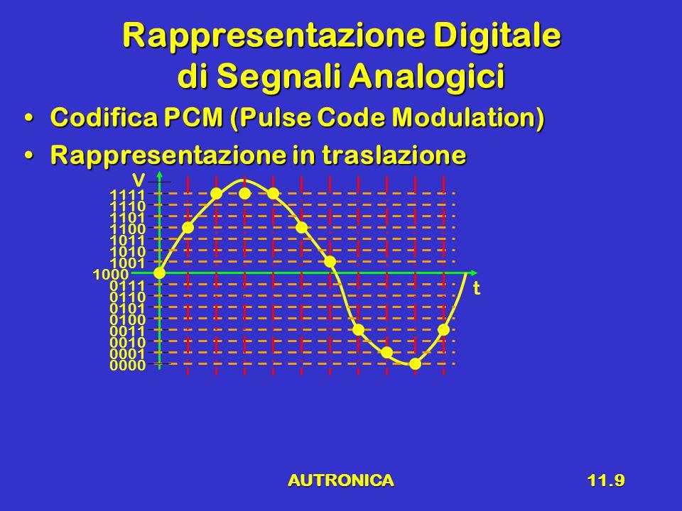 AUTRONICA11.9 Rappresentazione Digitale di Segnali Analogici Codifica PCM (Pulse Code Modulation)Codifica PCM (Pulse Code Modulation) Rappresentazione in traslazioneRappresentazione in traslazione V t 0000 0001 0010 0011 0100 0101 0110 0111 1000 1001 1010 1011 1100 1101 1110 1111