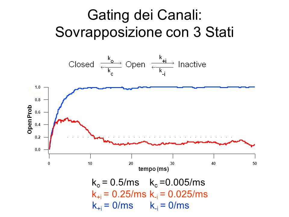 Gating dei Canali: Sovrapposizione con 3 Stati k o = 0.5/msk c =0.005/ms k +i = 0.25/msk -i = 0.025/ms 1.0 0.8 0.6 0.4 0.2 0.0 Open Prob 50403020100 t