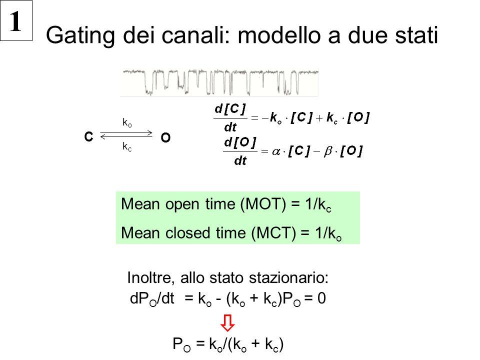 C koko kckc O Mean open time (MOT) = 1/k c Mean closed time (MCT) = 1/k o 1 Inoltre, allo stato stazionario: dP O /dt = k o - (k o + k c )P O = 0  P O = k o /(k o + k c ) Gating dei canali: modello a due stati