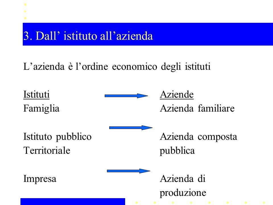 3. Dall' istituto all'azienda L'azienda è l'ordine economico degli istituti IstitutiAziende FamigliaAzienda familiare Istituto pubblicoAzienda compost