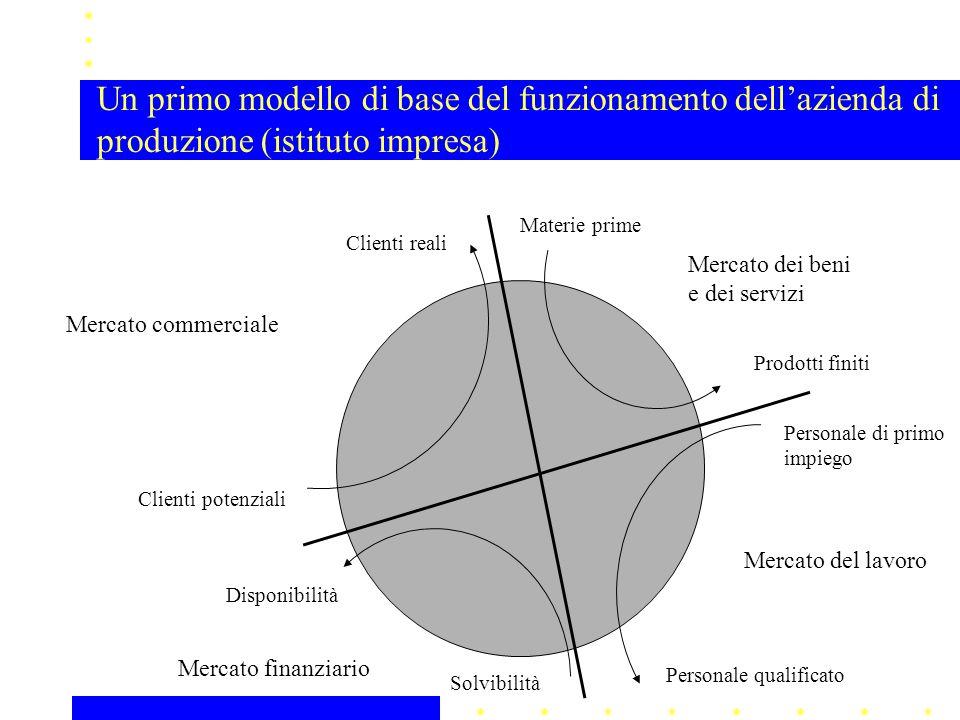 Un primo modello di base del funzionamento dell'azienda di produzione (istituto impresa) Mercato del lavoro Personale di primo impiego Personale quali