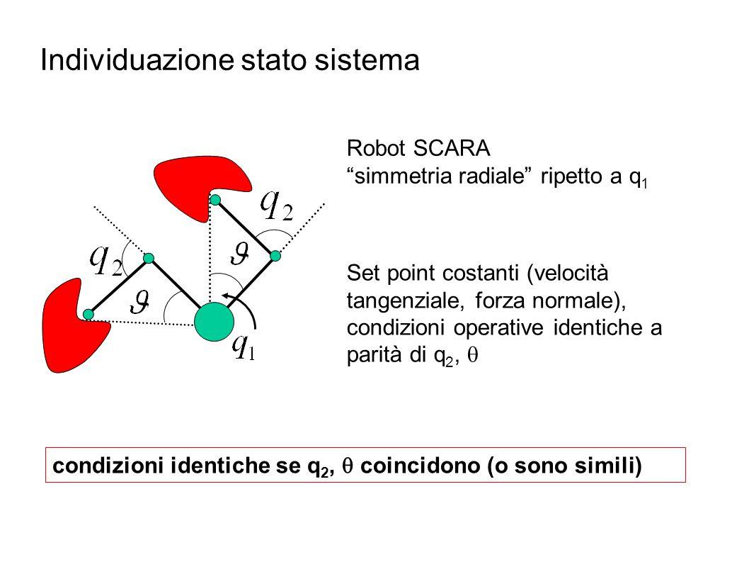 """Individuazione stato sistema Robot SCARA """"simmetria radiale"""" ripetto a q 1 Set point costanti (velocità tangenziale, forza normale), condizioni operat"""