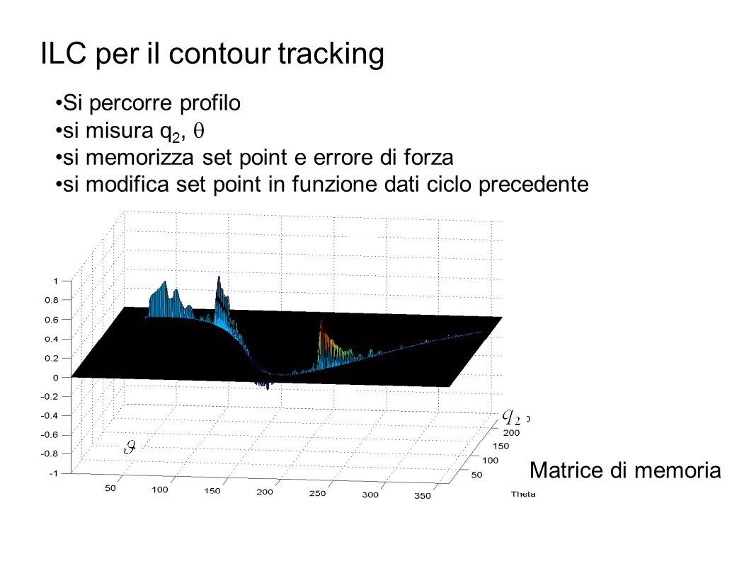 ILC per il contour tracking Matrice di memoria Si percorre profilo si misura q 2,  si memorizza set point e errore di forza si modifica set point in