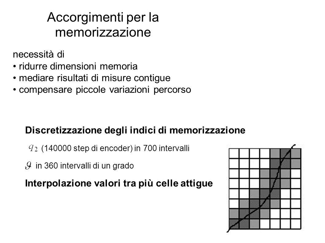 Accorgimenti per la memorizzazione necessità di ridurre dimensioni memoria mediare risultati di misure contigue compensare piccole variazioni percorso
