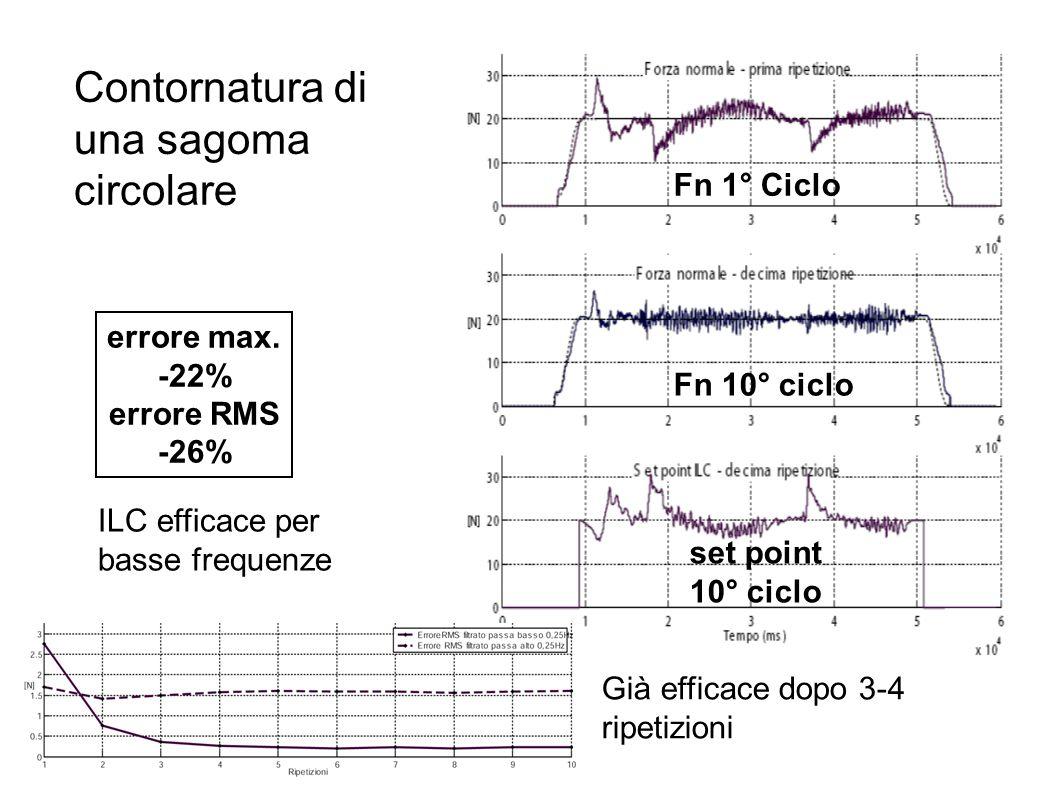 Fn 1° Ciclo Fn 10° ciclo set point 10° ciclo errore max. -22% errore RMS -26% ILC efficace per basse frequenze Contornatura di una sagoma circolare Gi