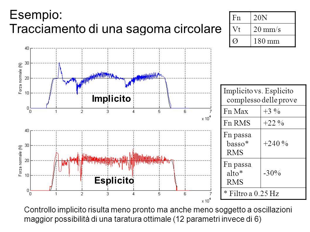 Esempio: Tracciamento di una sagoma circolare Implicito Esplicito Fn20NVt20 mm/s Ø180 mm Implicito vs. Esplicito complesso delle prove Fn Max+3 % Fn R